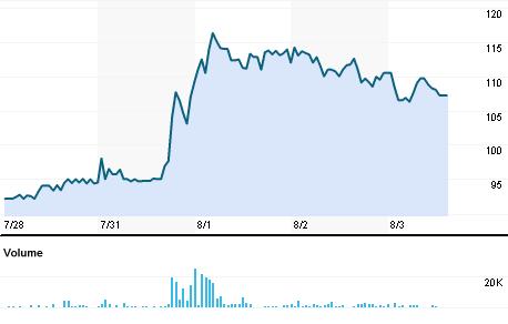 Chart for VKMT.BO
