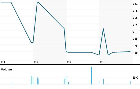 Chart for VLK.L