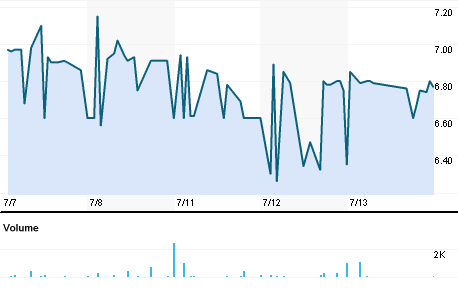 Chart for VLNH.BO
