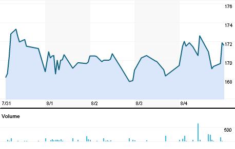 Chart for VLSF.BO