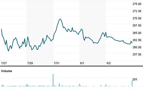 Chart for VMI.N