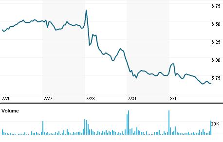 Chart for VNDA.OQ