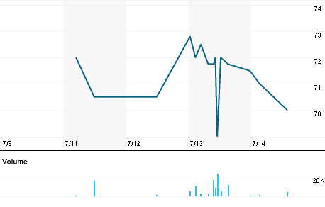 Chart for VNET.L