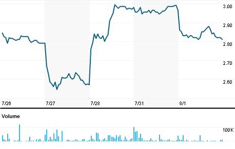 Chart for VNET.OQ