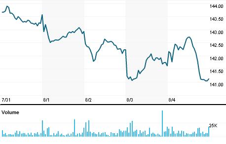 Vanguard Mid Cap Value Index Fund Voe Quote Reuters