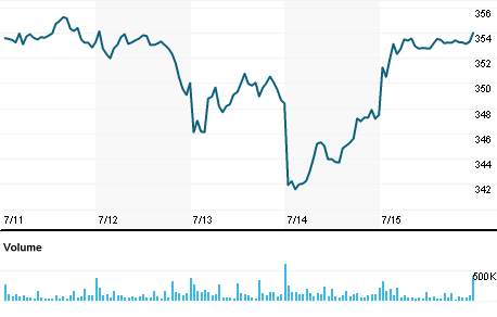 Vanguard 500 Index Fund Voo Quote Reuters