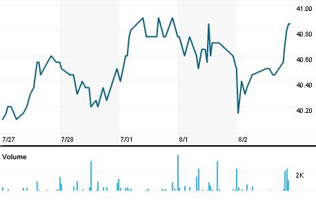 Chart for VOSG.DE