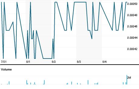Chart for VPER.PK
