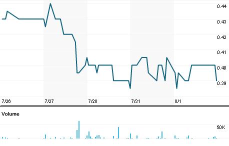 Chart for VQS.V