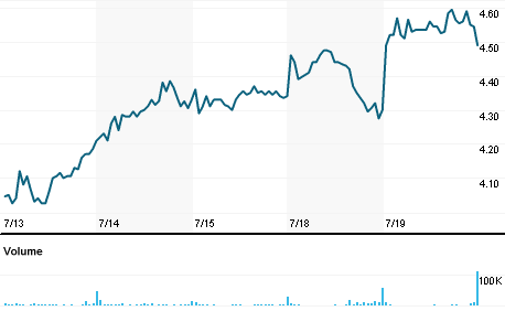 Chart for VRA.OQ