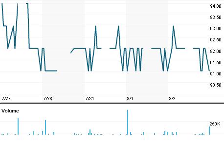 Chart for VRNA.JK