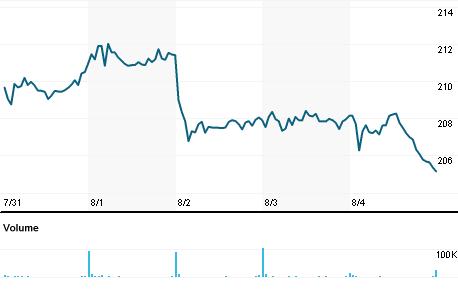 Chart for VRSN.OQ