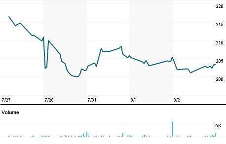 Chart for VRTS.OQ