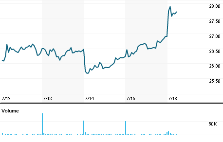 Chart for VSAT.OQ