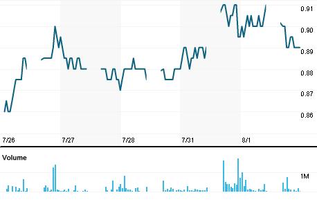 Chart for VSID.KL