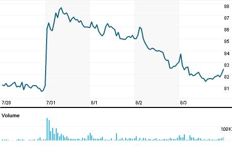 Chart for VSKI.NS