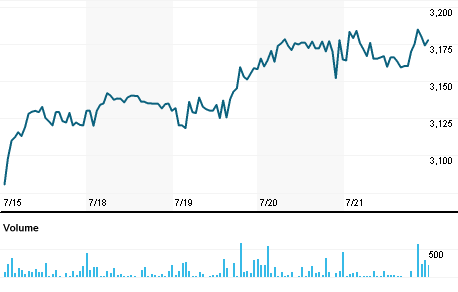 Chart for VSTI.NS