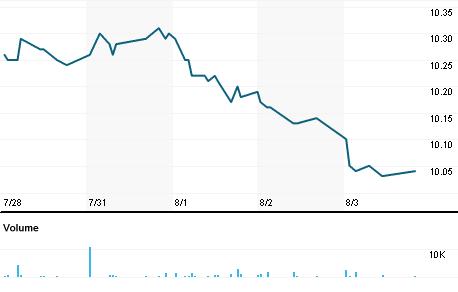 Chart for VTN.N
