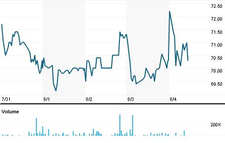 Chart for VTU.L