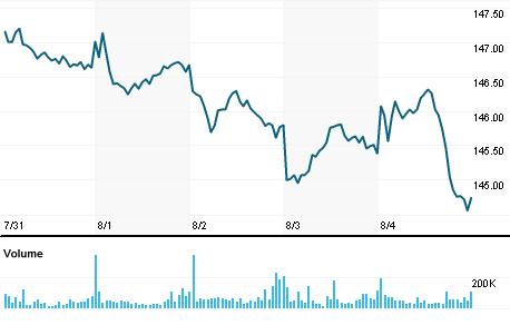 Vanguard Value Index Fund Vtv Quote Reuters