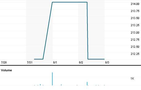 Chart for VVL.OL