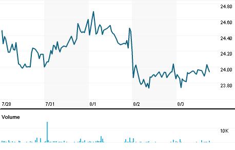 Chart for VWS.DE