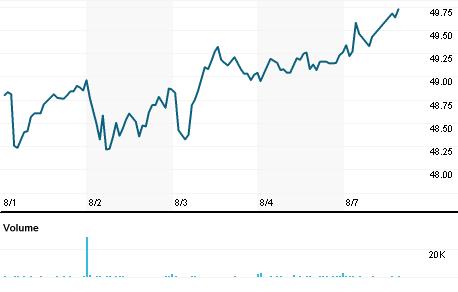 Chart for WABC.OQ
