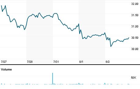 Chart for WAFD.OQ