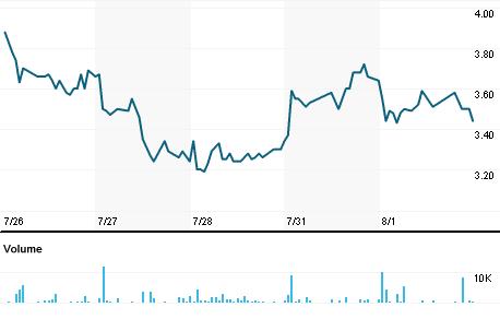 Chart for WBAI.N