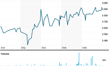 Chart for WBOJ.J