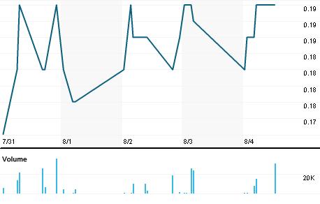 Chart for WDG.V