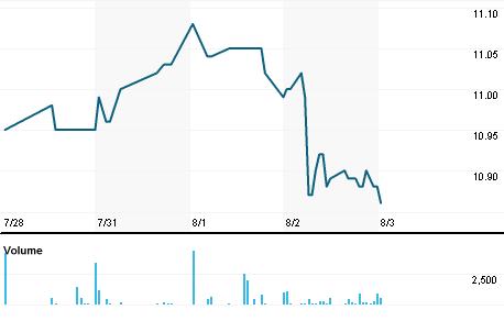 Chart for WEA.N