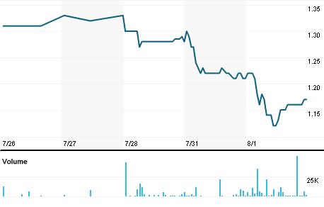 Chart for WEB.V