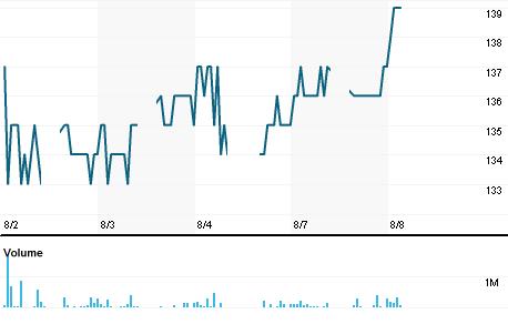 Chart for WEHA.JK