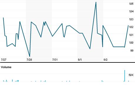 Chart for WGB.L