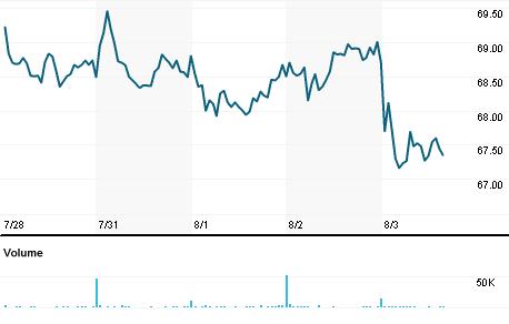 Chart for WGO.N