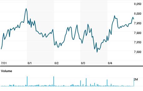 Chart for WHLJ.J