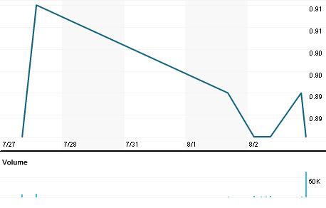 Chart for WKM.V