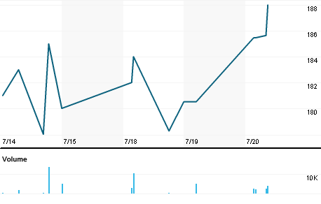 Chart for WKOF.L