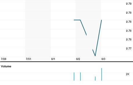 Chart for WLAN.KL