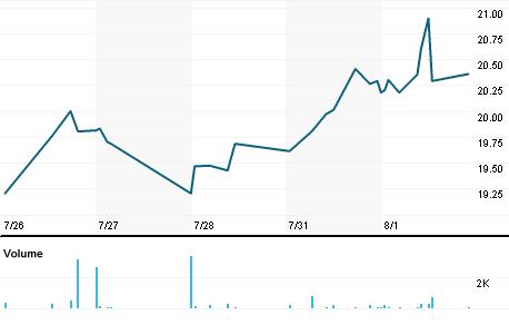 Chart for WLDN.OQ