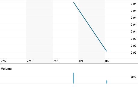 Chart for WMTM.PK