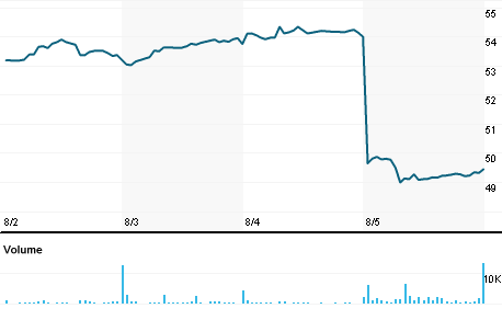 Chart for WPP.N