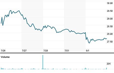 Chart for WSBC.OQ