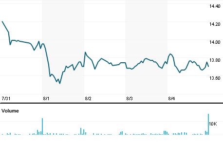 Chart for WSBF.OQ