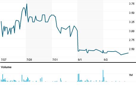 Chart for WSBN.L