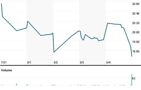 Chart for WTBA.OQ