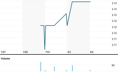 Chart for WTT.A