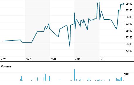 Chart for XAR.L
