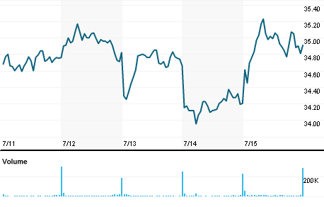Chart for XRAY.OQ